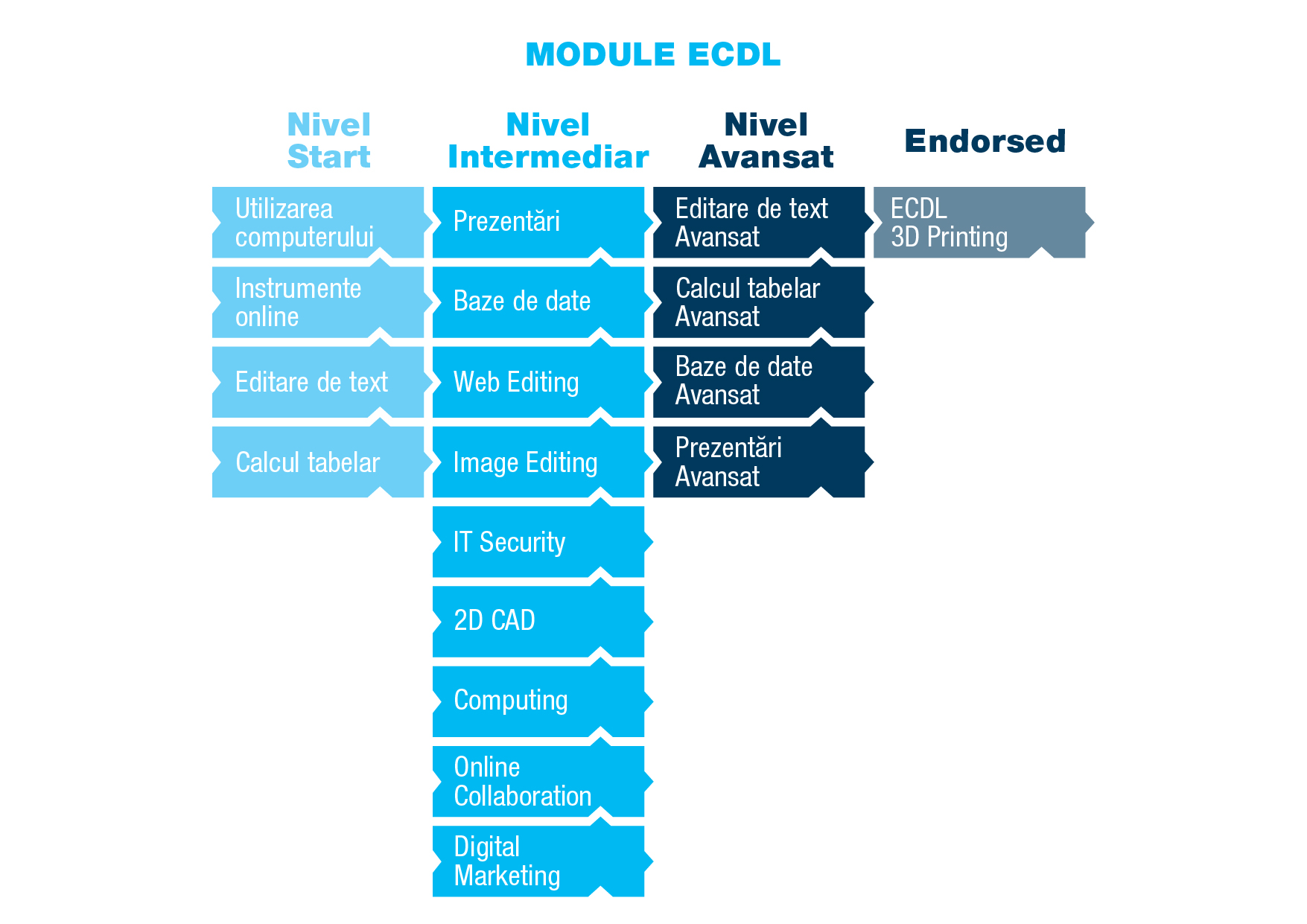 ECDL_2017_23_SchemeCertificare_v01_ModuleECDL